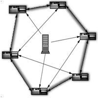 2 Torrent Nedir ? Torrent Ne İşe Yarar ?